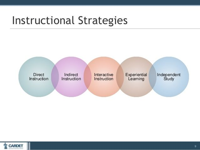 Image Result For Direct Interactive Instruction Lesson