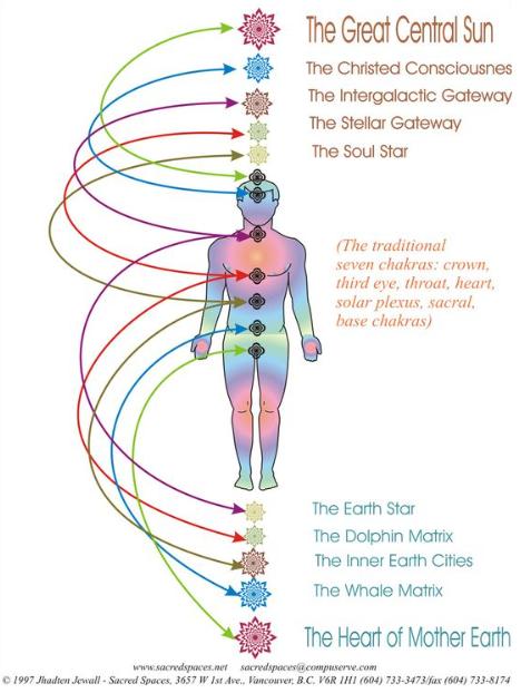 Trans Personal Chakras Chakra Chakra Meditation Plexus Products