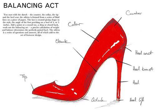 How To Make High Heels | Tsaa Heel