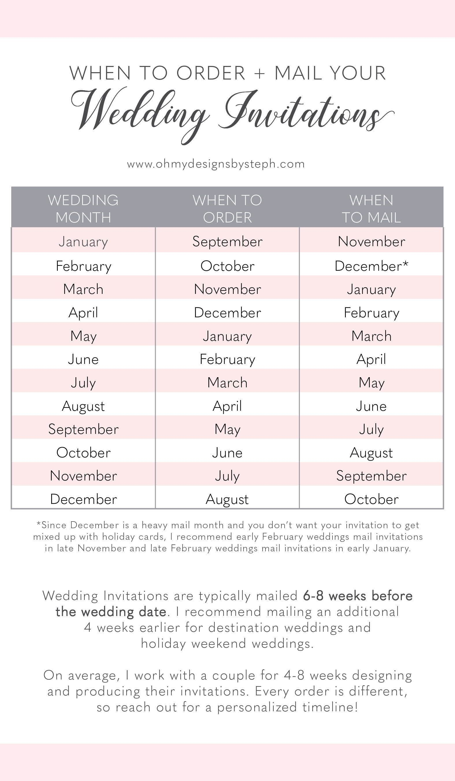 Quick Guide on When to Order and Mail your Wedding