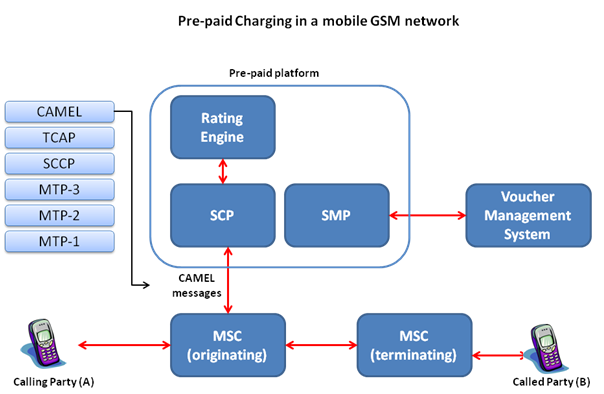 Call-flow-basic-gsm