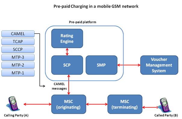 6908b100ac7d10dca574c4127d4aadba call flow basic gsm gsm info pinterest flow