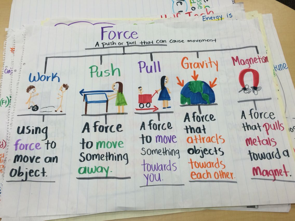 Force Anchor Chart 3rd Science Kindergarten