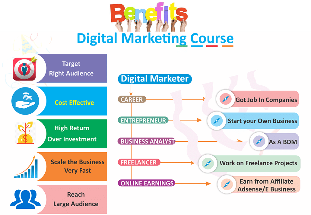 Top Digital Marketing Course in Warangal with 100% Placement