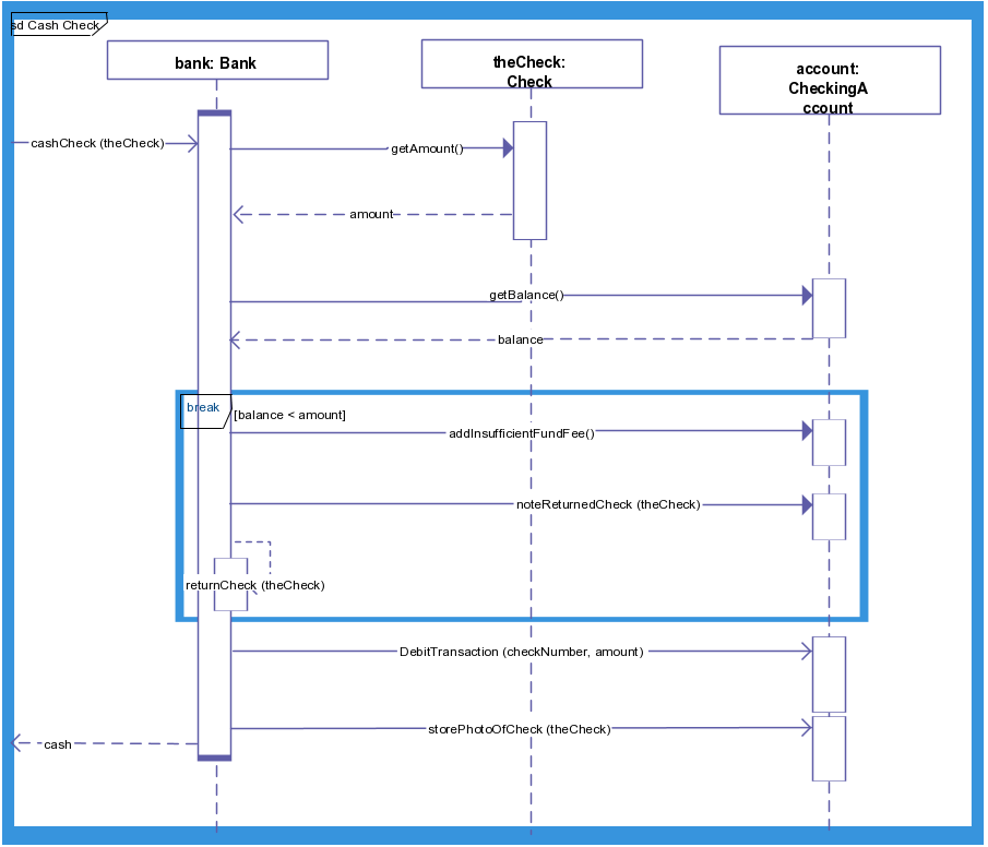 An Interaction Diagram For Bank Balance Checking Process Uml Sequence Diagram Sequence Diagram Diagram Interactive