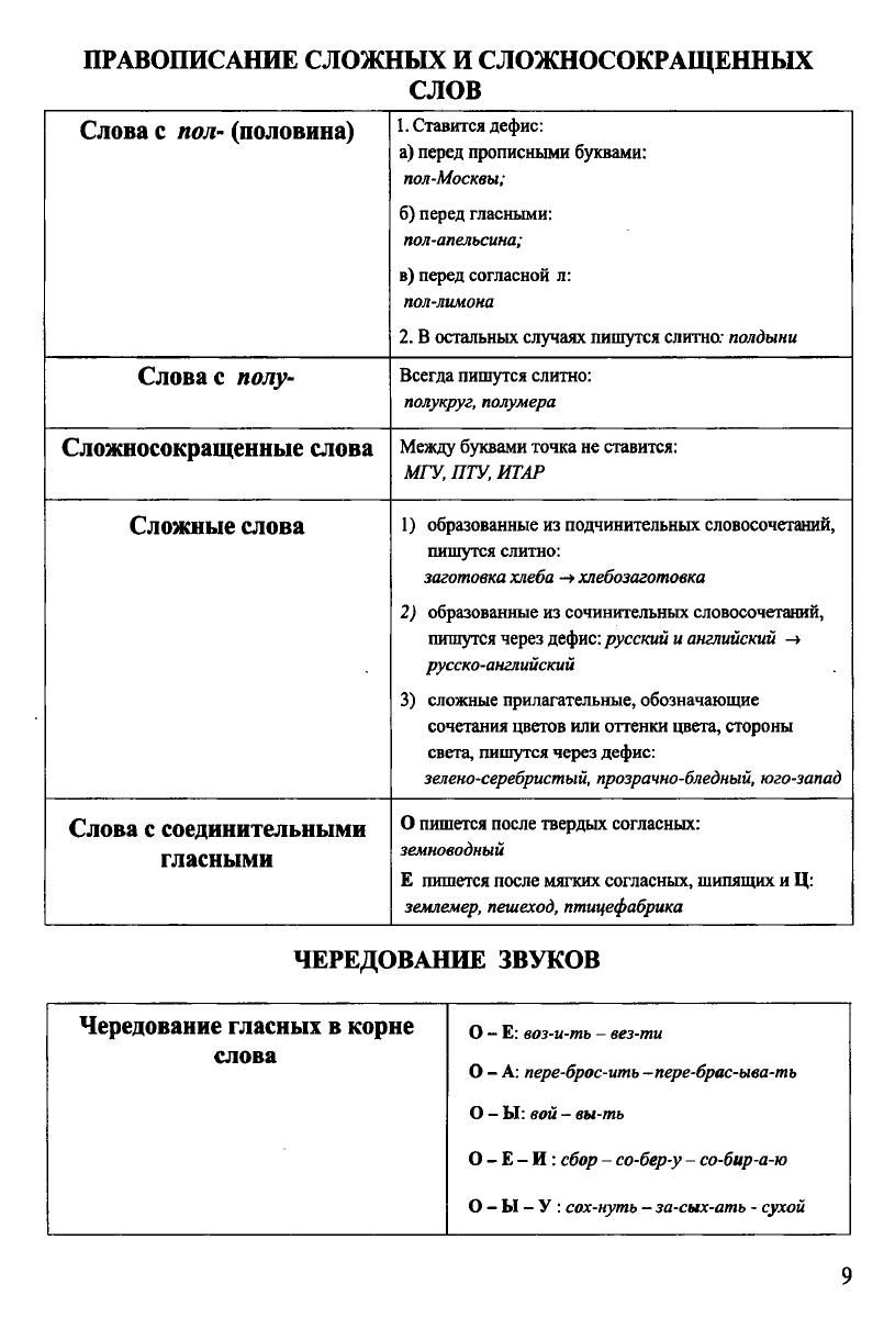 Russkij Yazyk V Tablicah I Shemah Uroki Pisma Uchebnye Plakaty Grammaticheskie Uroki