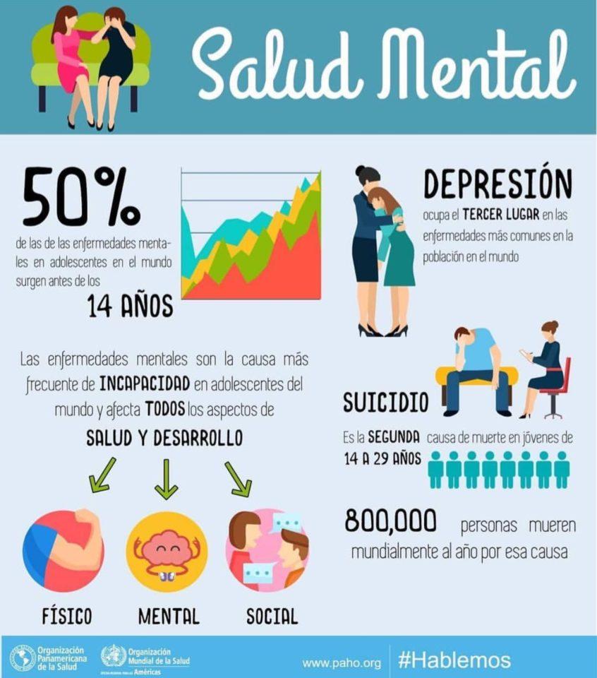 Dia Mundial De La Salud Mental Centro De Psicologia En Majadahonda Salud Mental Promocion De La Salud Frases De Salud Mental