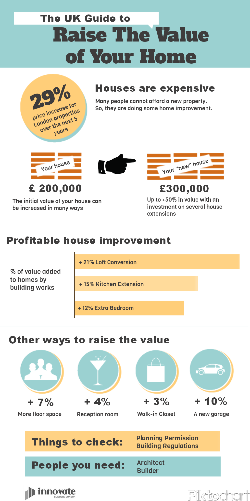 A Guide To Raise The Value Of Your Home Realestate Infographics