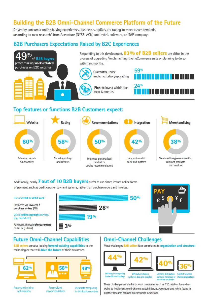 B2B Buyers Expectations No Less Than B2C Buyers