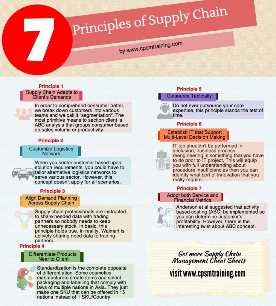 7 Principles Of Supply Chain Management Supply Chain Management