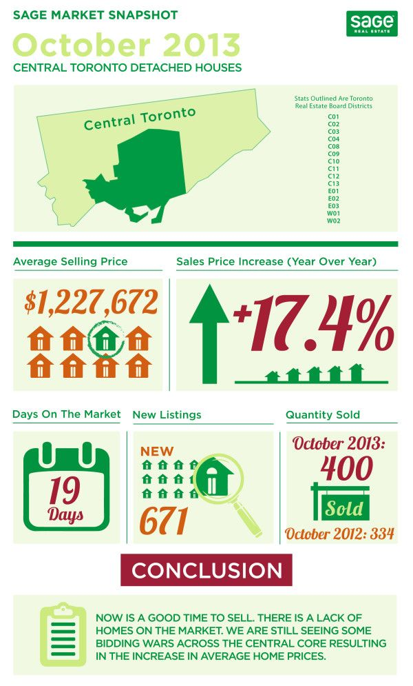 Toronto Real Estate Market Watch Infographic State Of The Market