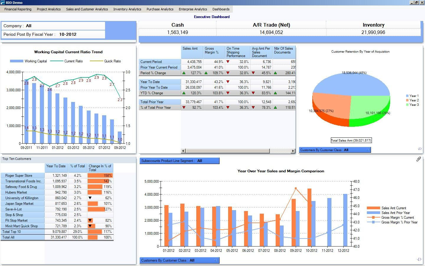 Bio Dashboards Let You View Financial And Operational Kpis Recent