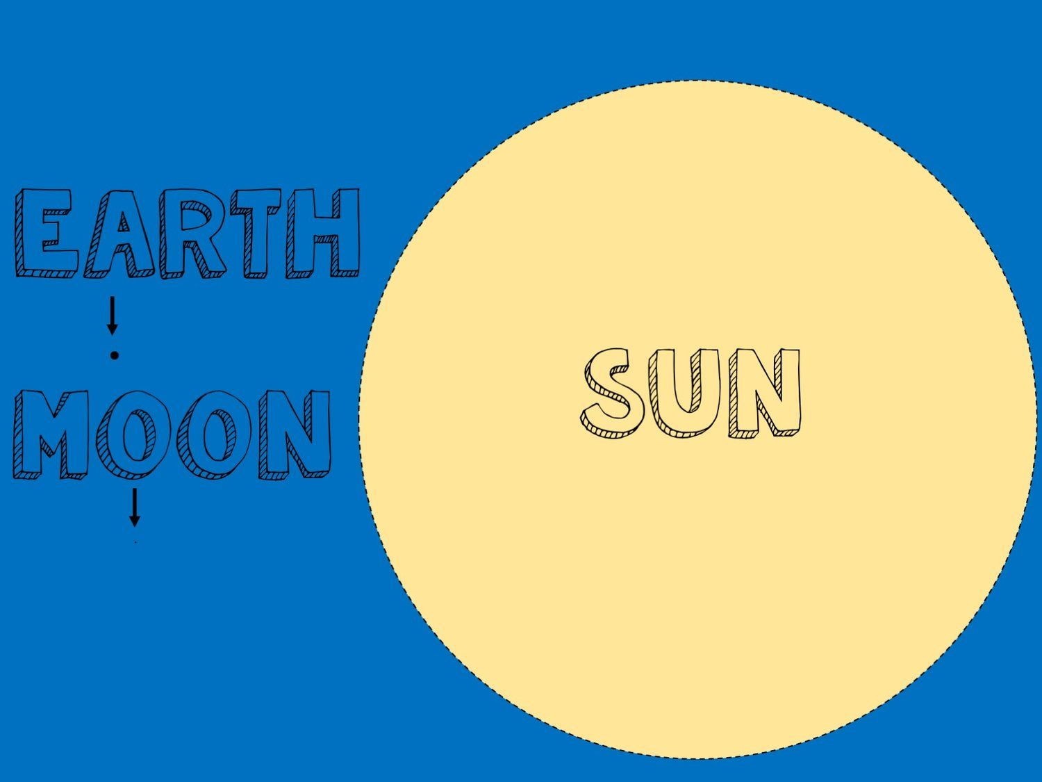 Scale Models Of The Earth Moon And Sun