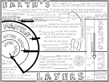earth 39 s layers doodle notes outer core science doodles and earth layers. Black Bedroom Furniture Sets. Home Design Ideas