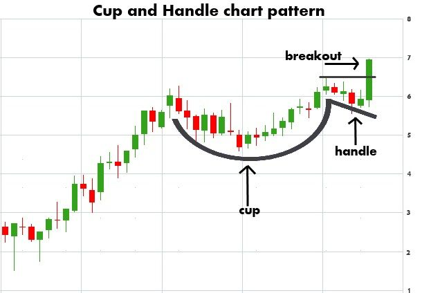 Cup And Handle Chart Patterns  My File    Stock Charts