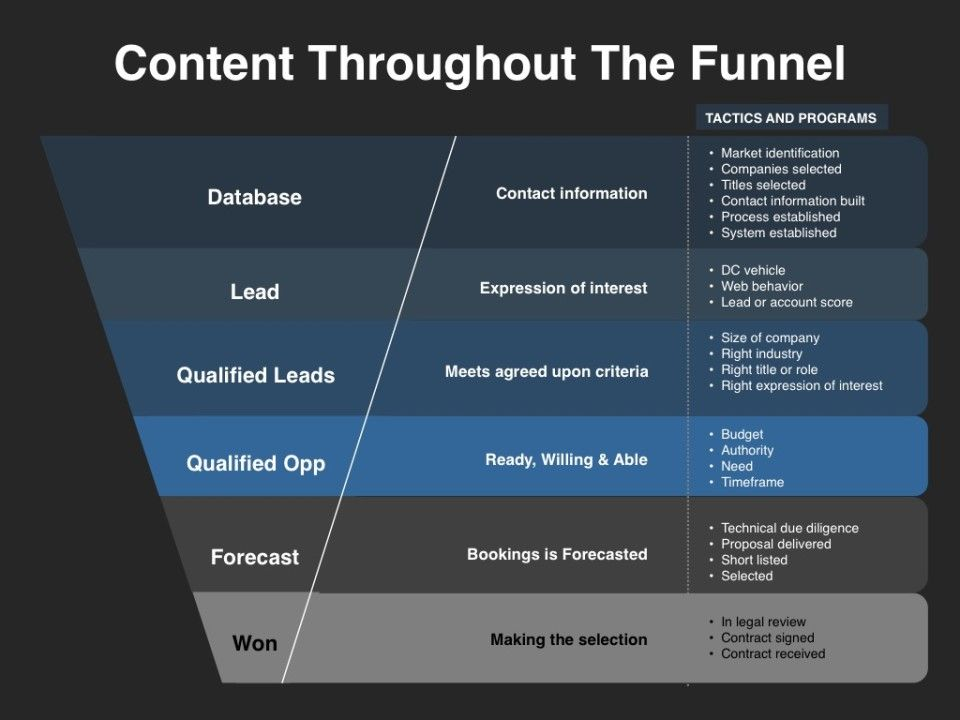 Demand generation content throughout the funnel demand for Demand generation plan template