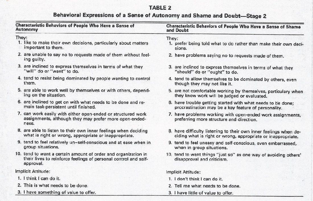 autonomy vs shame and doubt eriksons stages of development Erikson: psychosocial development • stages of psychosocial development •  trust vs mistrust (birth to 1 year) • autonomy vs shame & doubt (2 to 3 years.