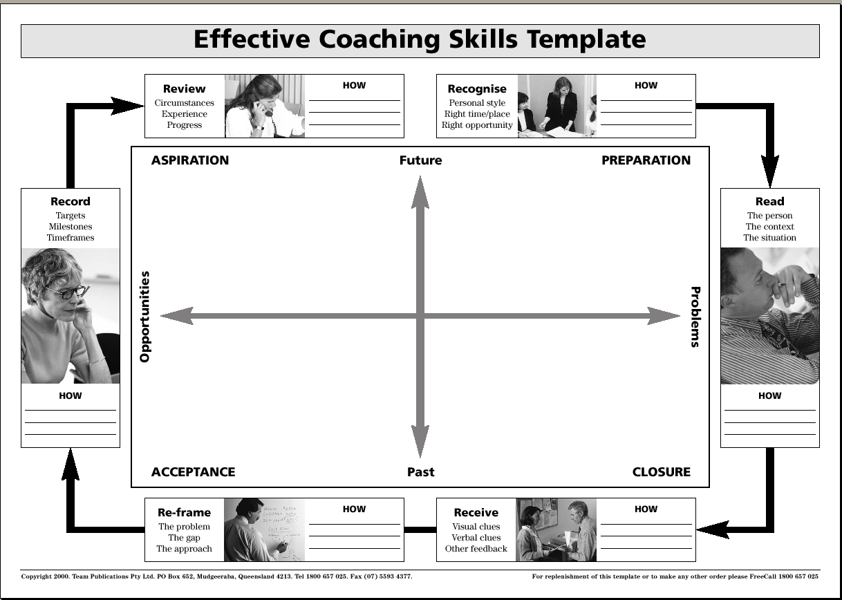 Coaching Template  Google Search  Elearning Instruction