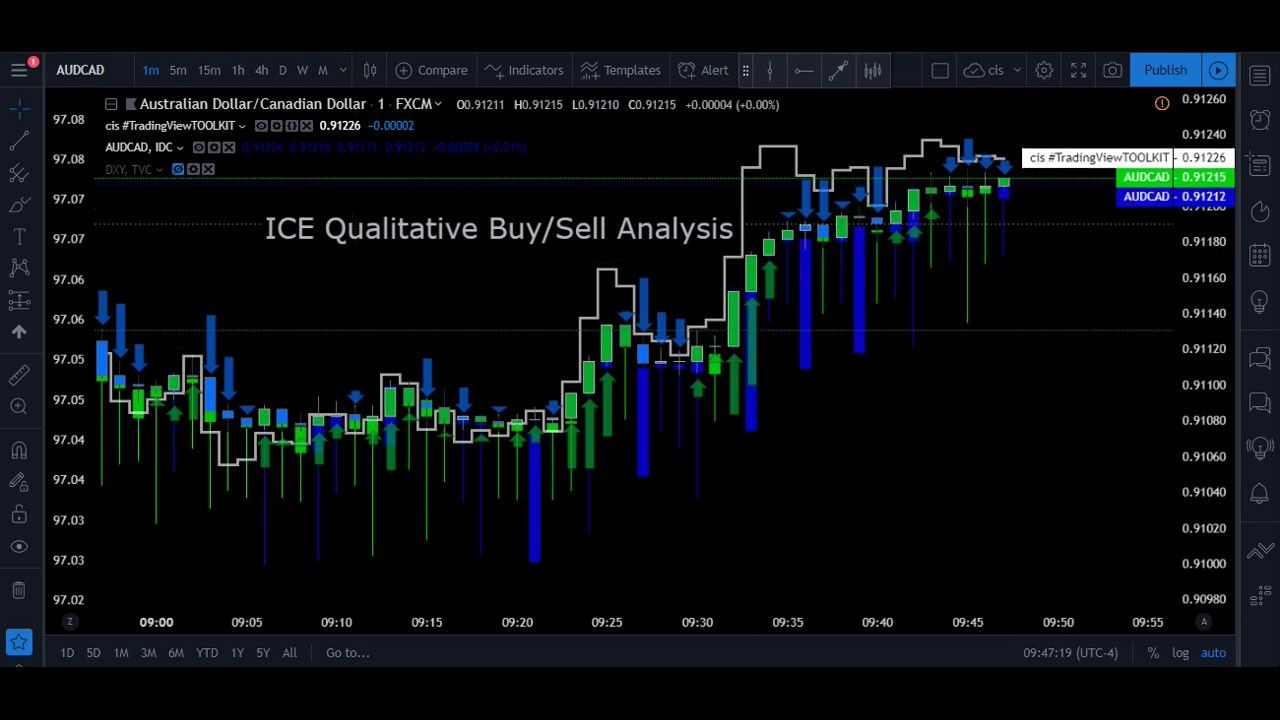 Fxinsights Forex Protrading Ice Qualitative Mean Analysis For