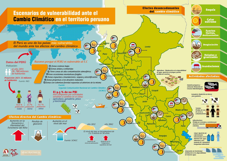 Descarga infograf a sobre las afectaciones del cambio clim tico en el per educacion - Oficina espanola de cambio climatico ...