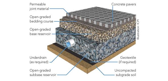 Landscape Stone And Pavers Permeable Paving System