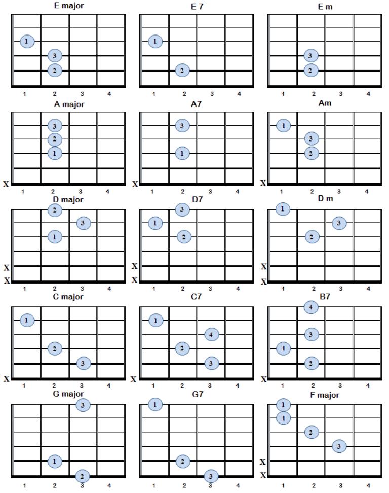 Simple Guitar Chords For Beginners Les Paul Board Pinterest