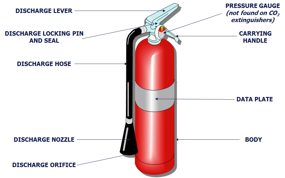 Image result for labelled diagram of a fire extinguisher | documents | Fire extinguisher, Fire