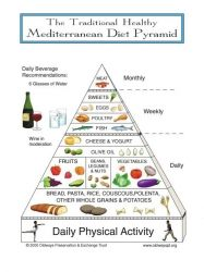 do and dont eat on mediterranean diet