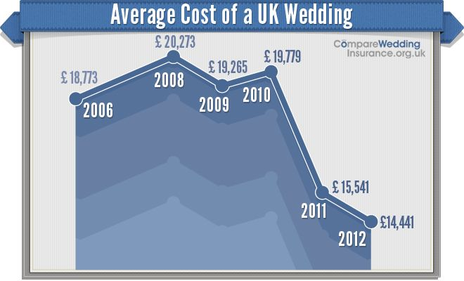 Graph showing the average cost of a UK wedding. This has dropped a ...