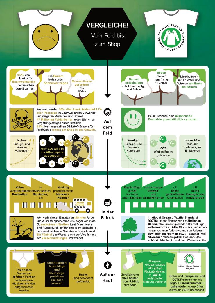 GOTS Flyer | Bio-Baumwolle vom Anbau zur Zertifizierung | Pinterest