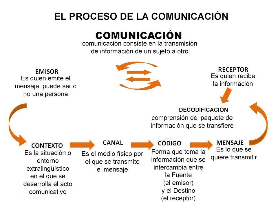 proceso+comunic.jpg 960×720 pixeles