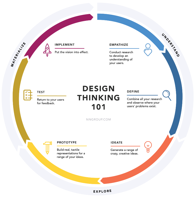 Design Thinking Is The New Core Design Thinking Process What Is Design Design Theory