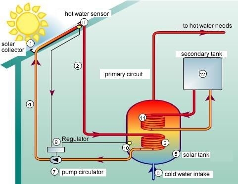 Passive Solar Heating Solar Thermal Energy For Hot Water Solar