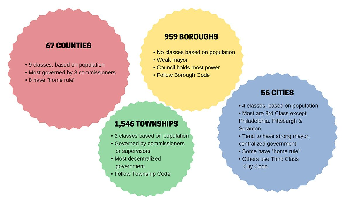There are thousands of municipalities in Pa., and it's not