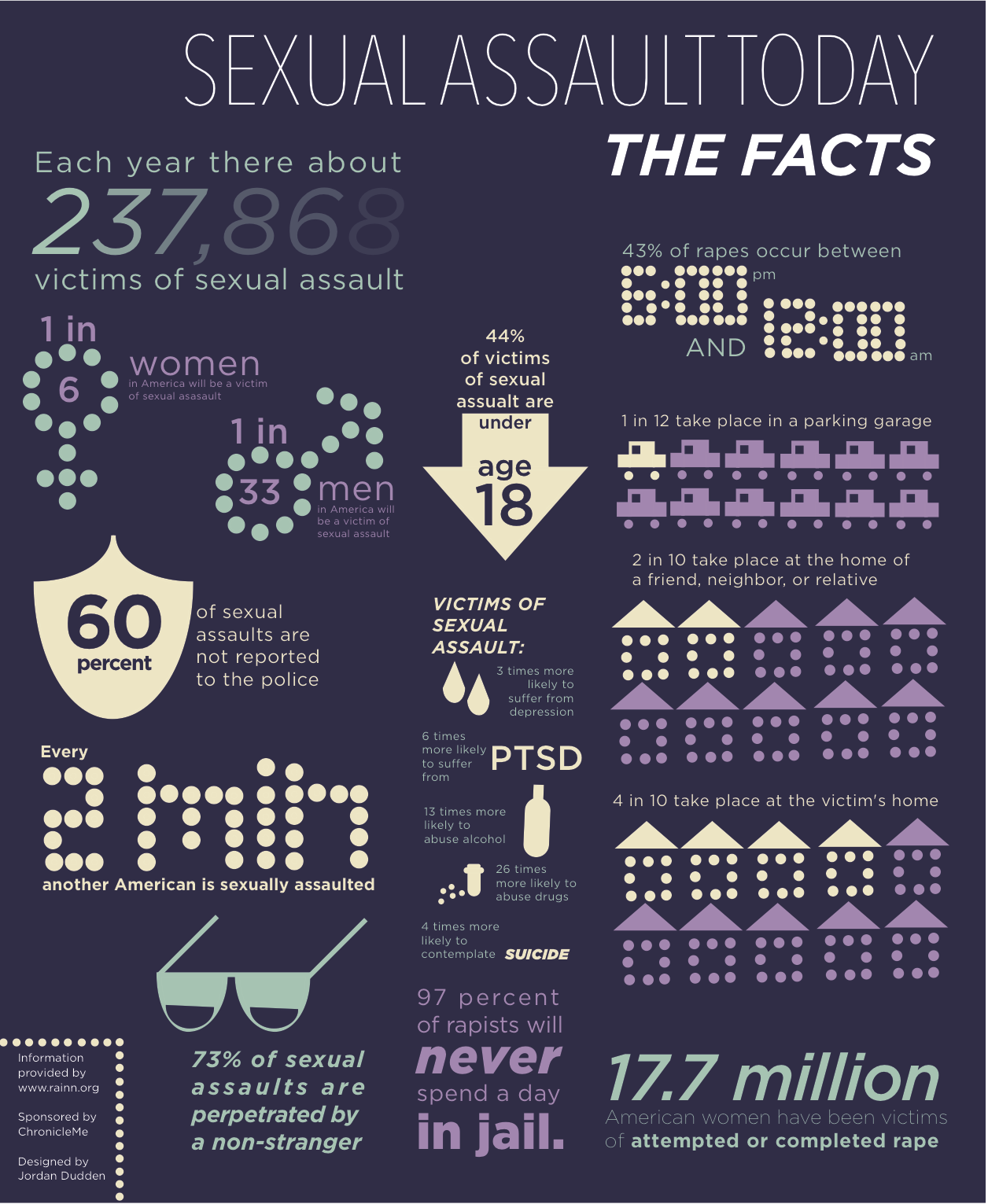 Teenage sexual harassment facts