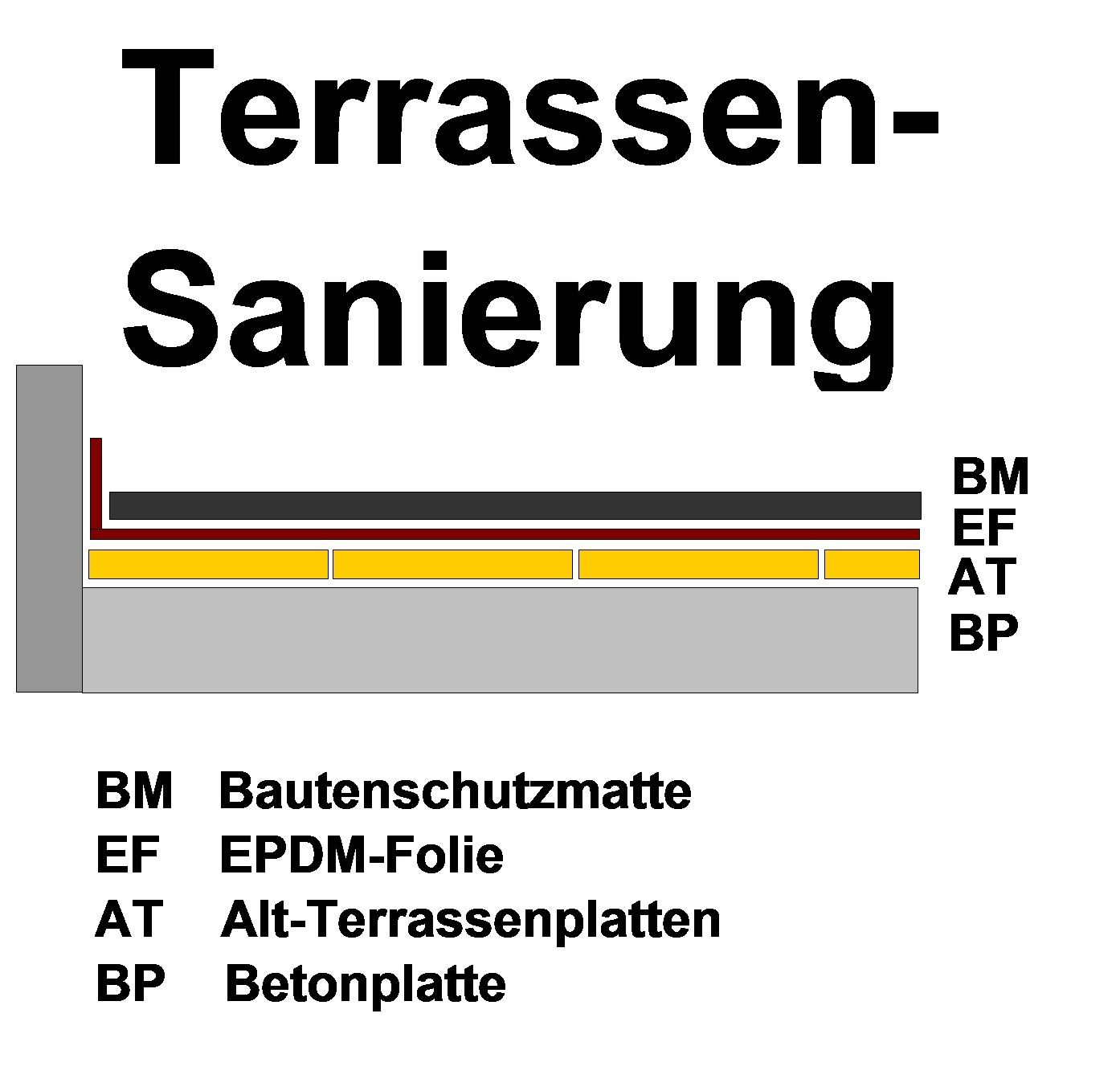Sanierung Von Alt-Terrassen - - - Abdichtung - - - Neubelegung Mit