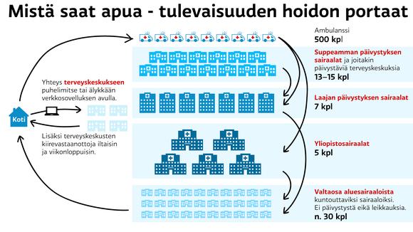 infographic, sote, terveys, sairaala @ Stina Tuominen