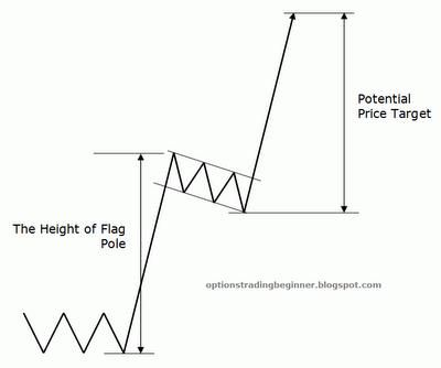 Bullish Flag Pattern Part 1 Formation Finanzen