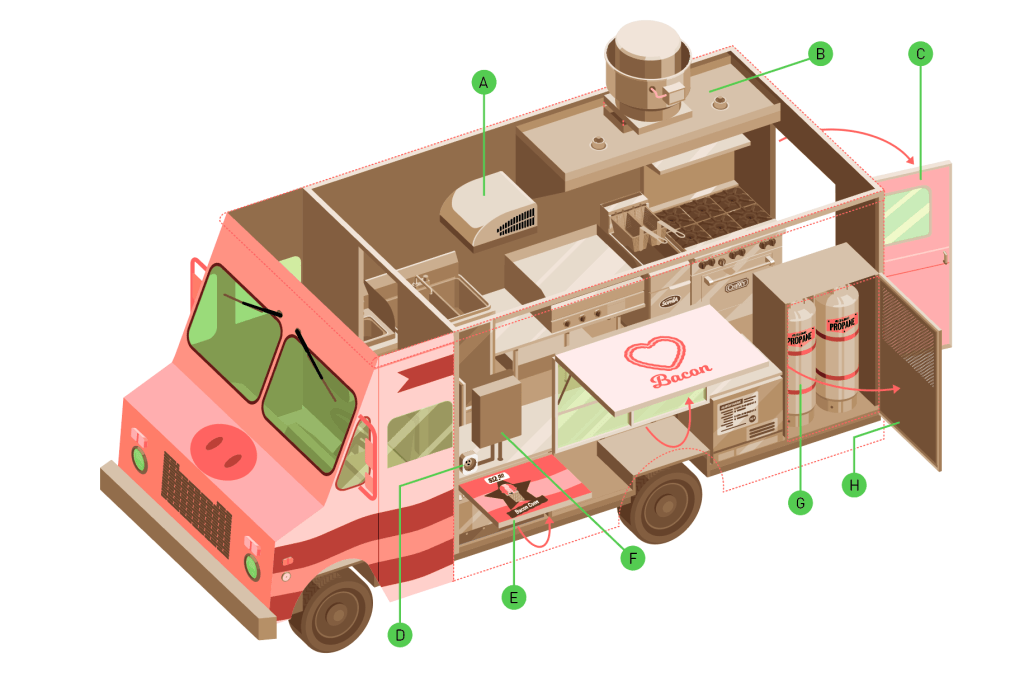 Cambioli Mobili ~ 15 ingredients for building the perfect food truck food truck