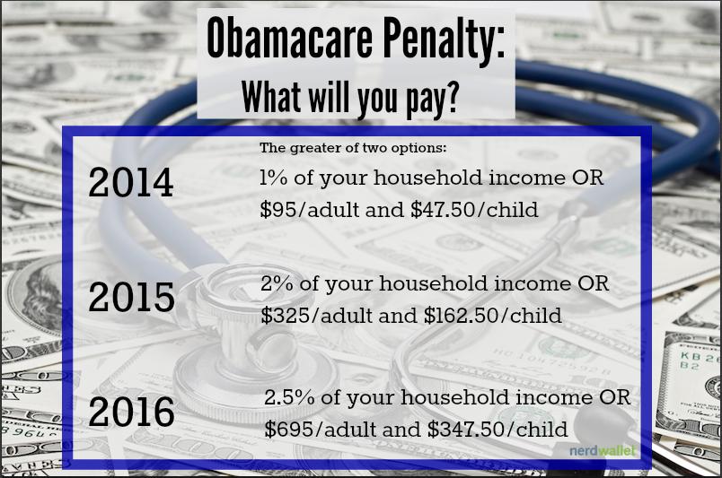 Penalty for not having health insurance 2015 | Health ...