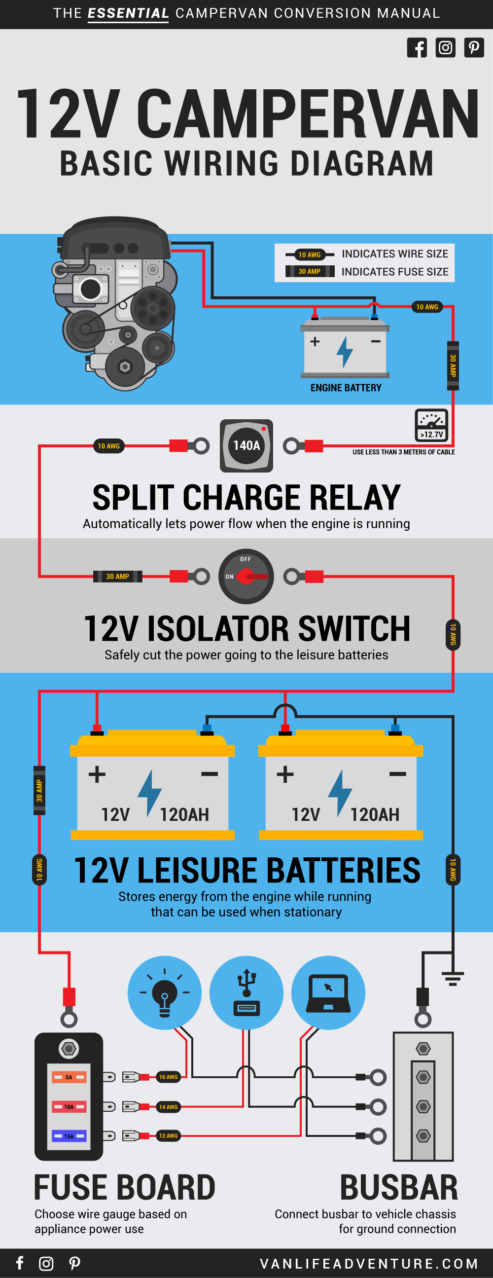 save this pin stepping into the world of campervan electrics can be a bit [ 1000 x 2591 Pixel ]