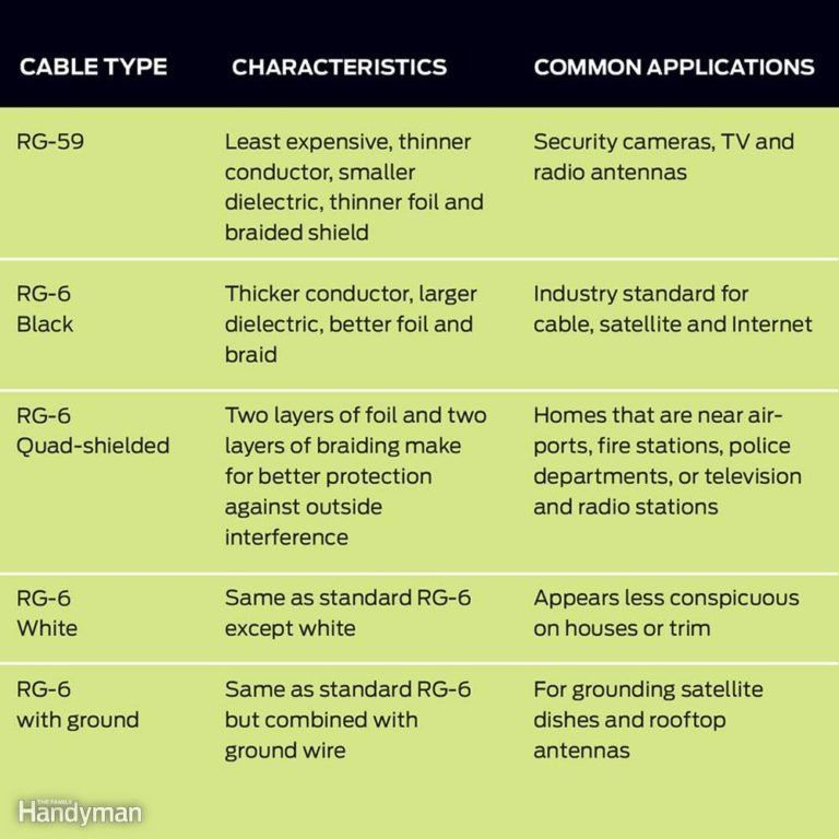 Use the Proper Coaxial Cable | Electrical | Pinterest | Cable ...