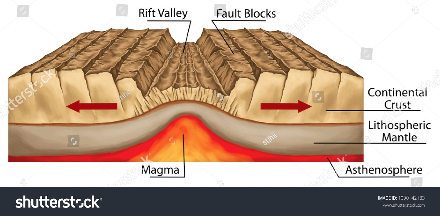 Plate Tectonics Tectonic Processes Interactions Of The Tectonic Plates Types Of Plate Boundaries Diverg In 2020 Plate Tectonics Plate Boundaries Divergent Boundary