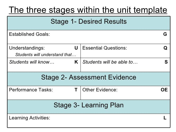 The three stages within the unit template Learning Activities L - performance assessment