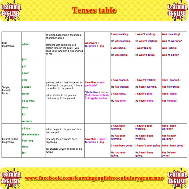 Tenses in english grammar with examples pdf free download also learning rh pinterest
