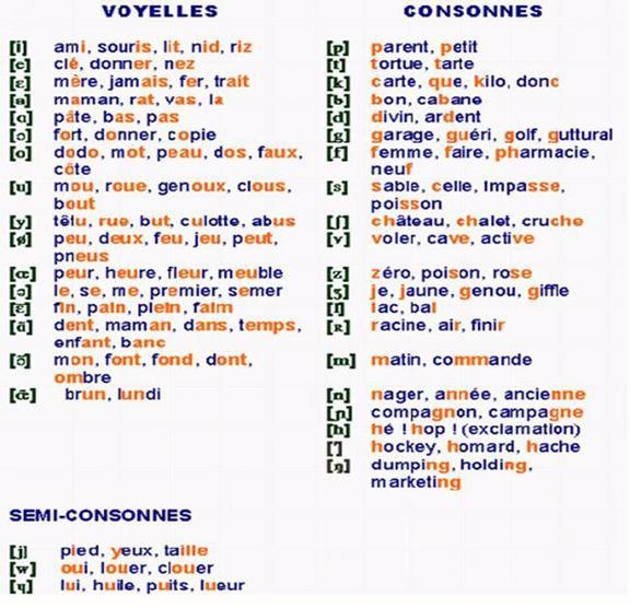 Resultado de imagen de regles de prononciation en francais
