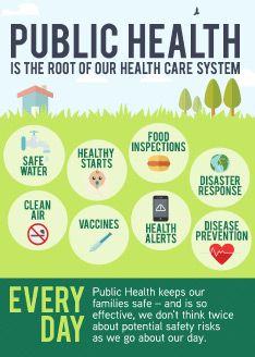 Afbeelding Van Http Www Wspha Org Wp Content Uploads 2014 11 Publichealth Everyday Jpg Public Health Jobs Public Health Nurse Health Literacy