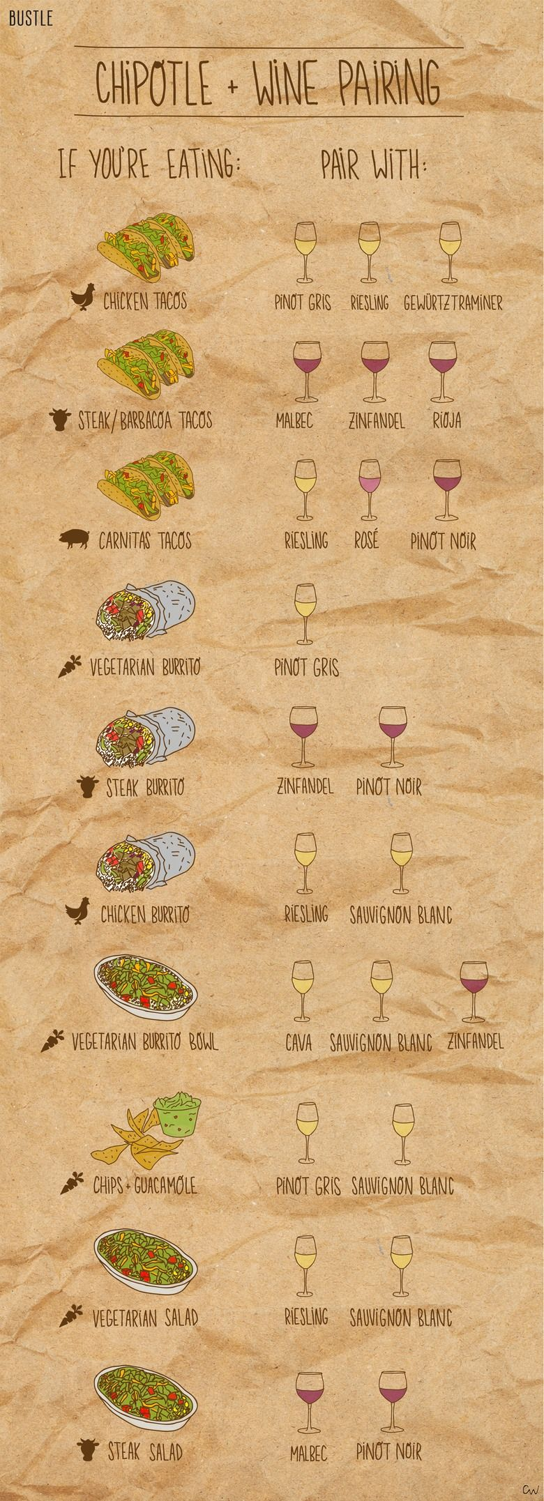 Which Wine Pairs Best With Your Chipotle Order? This Infographic Tells You Everything You Need To Know | Bustle