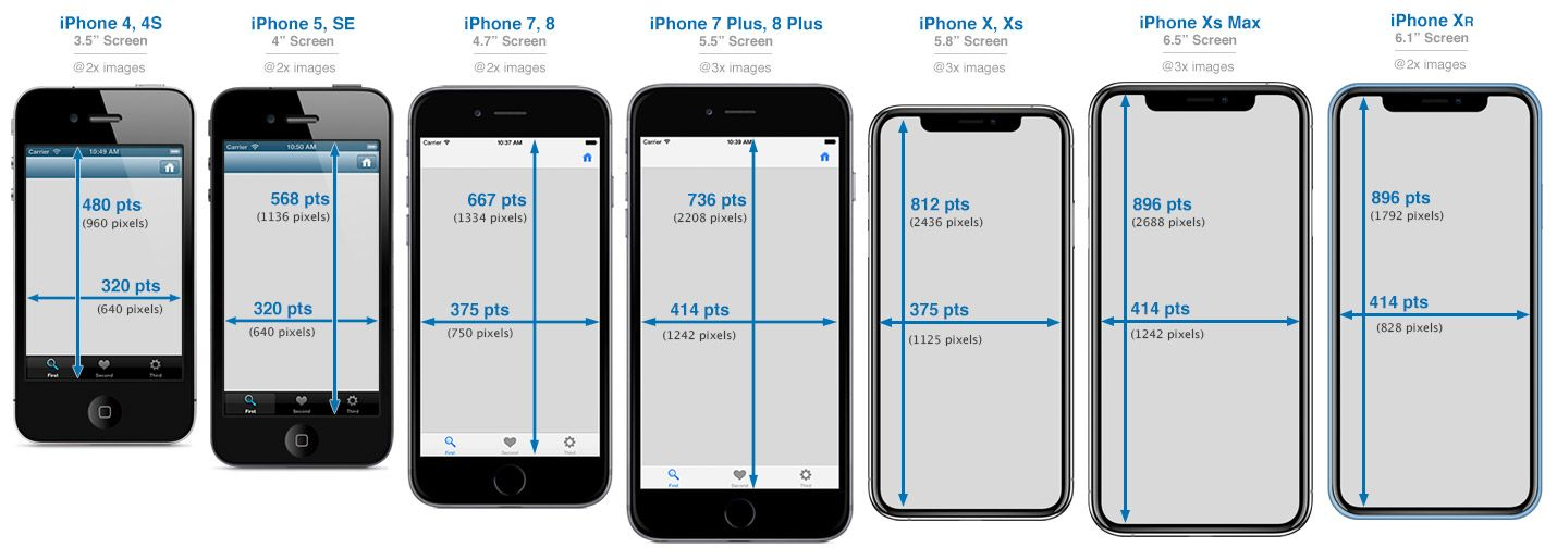 iPhone Development 101 iPhone Screen Sizes and
