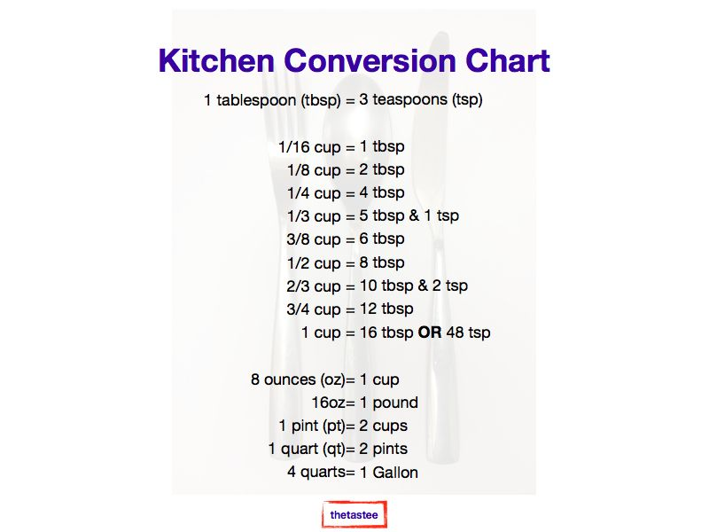 Cups To Gallons Conversion Chart Erkalnathandedecker